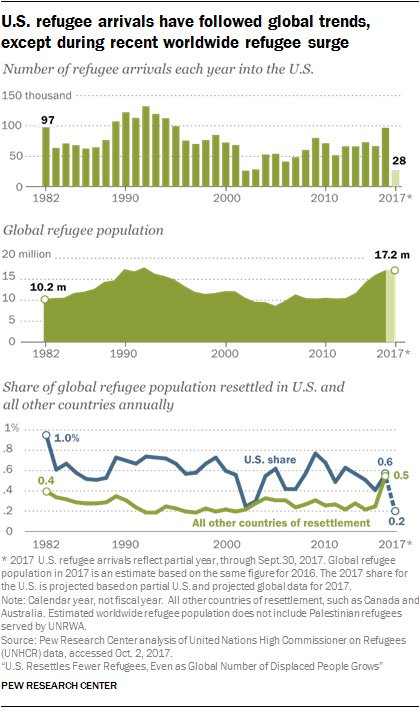 Pew Research charts
