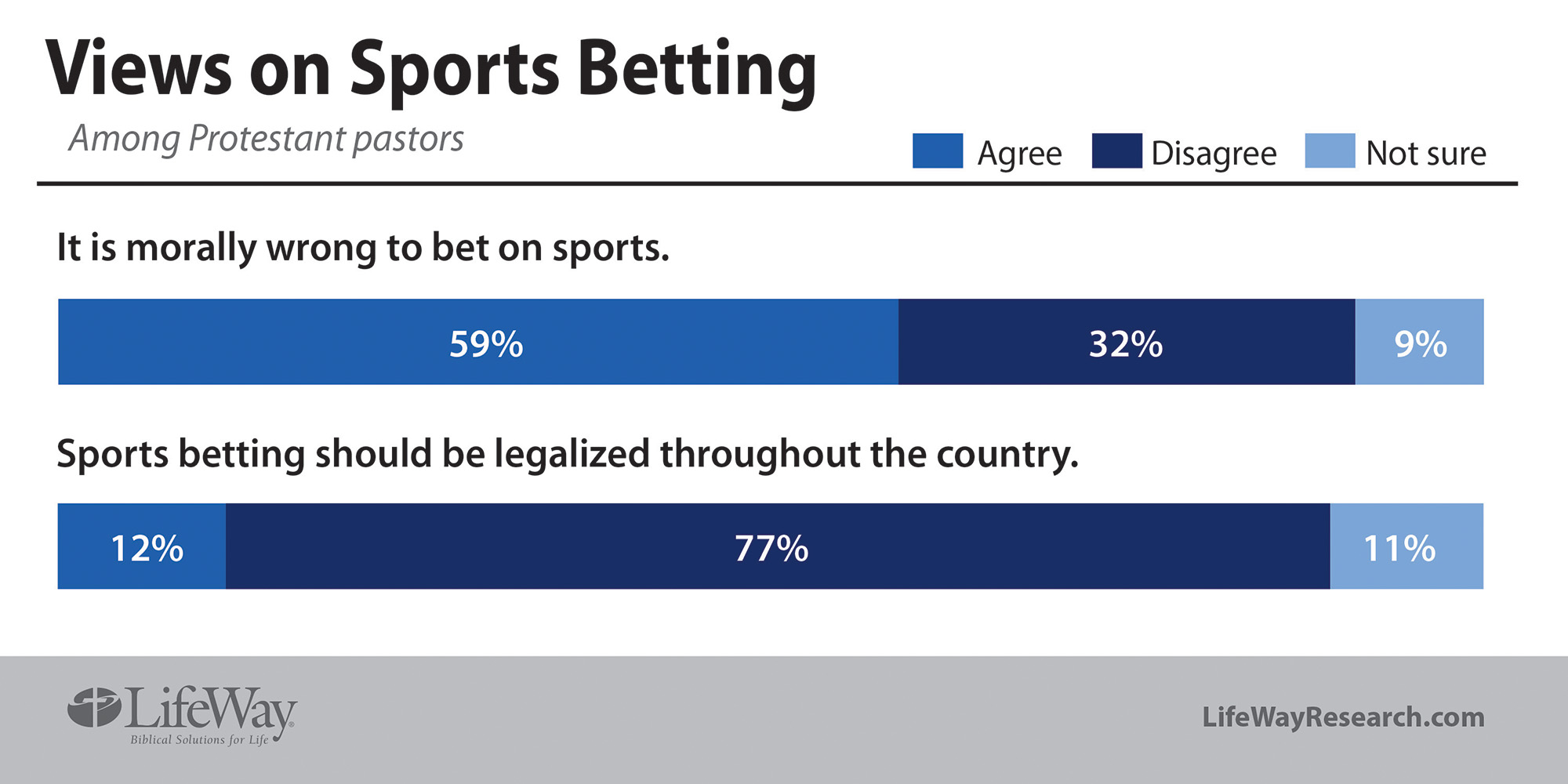 Sports gambling: Pastors ready for fallout
