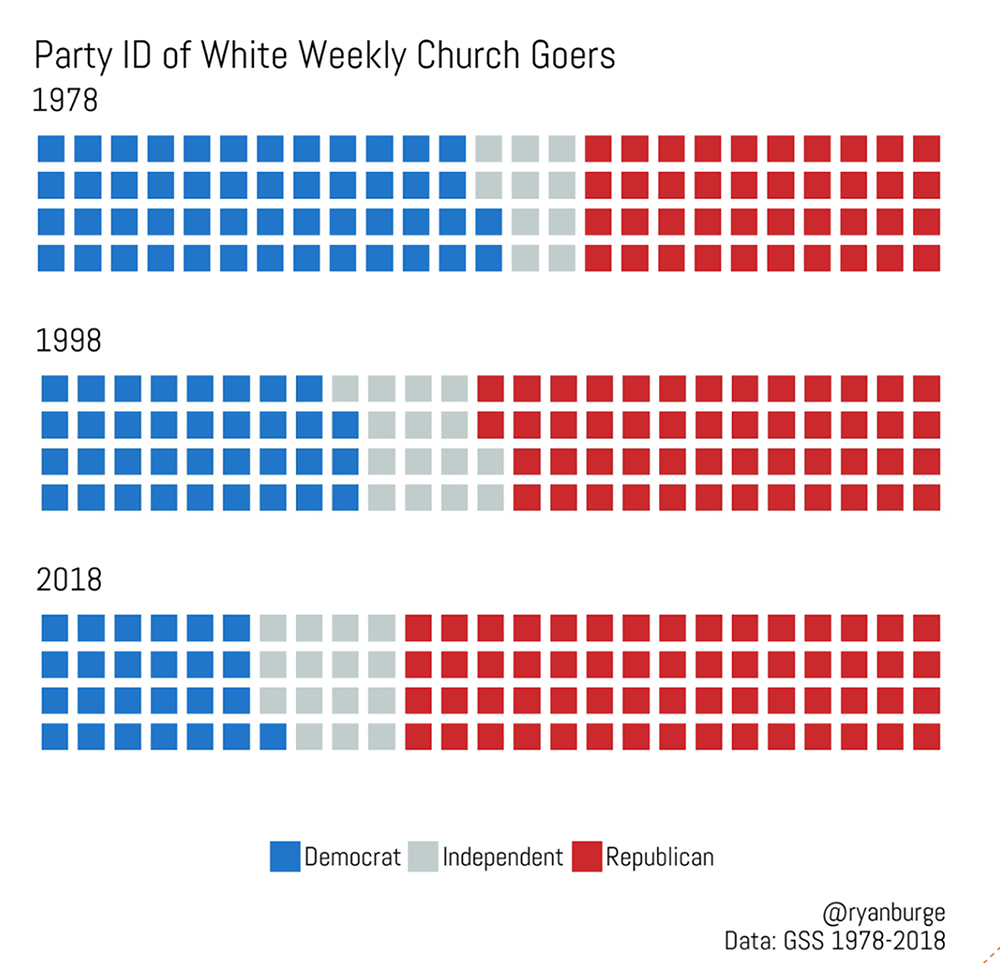 white churches attendance