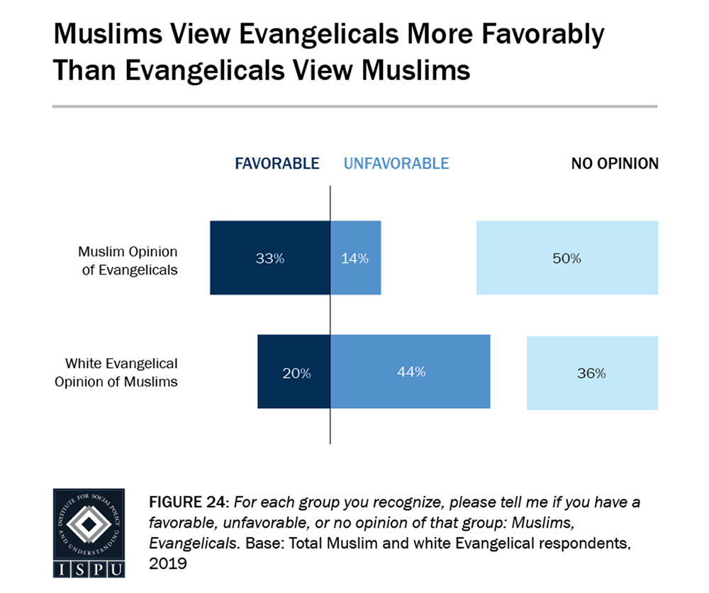 Muslim vs Evangelical chart