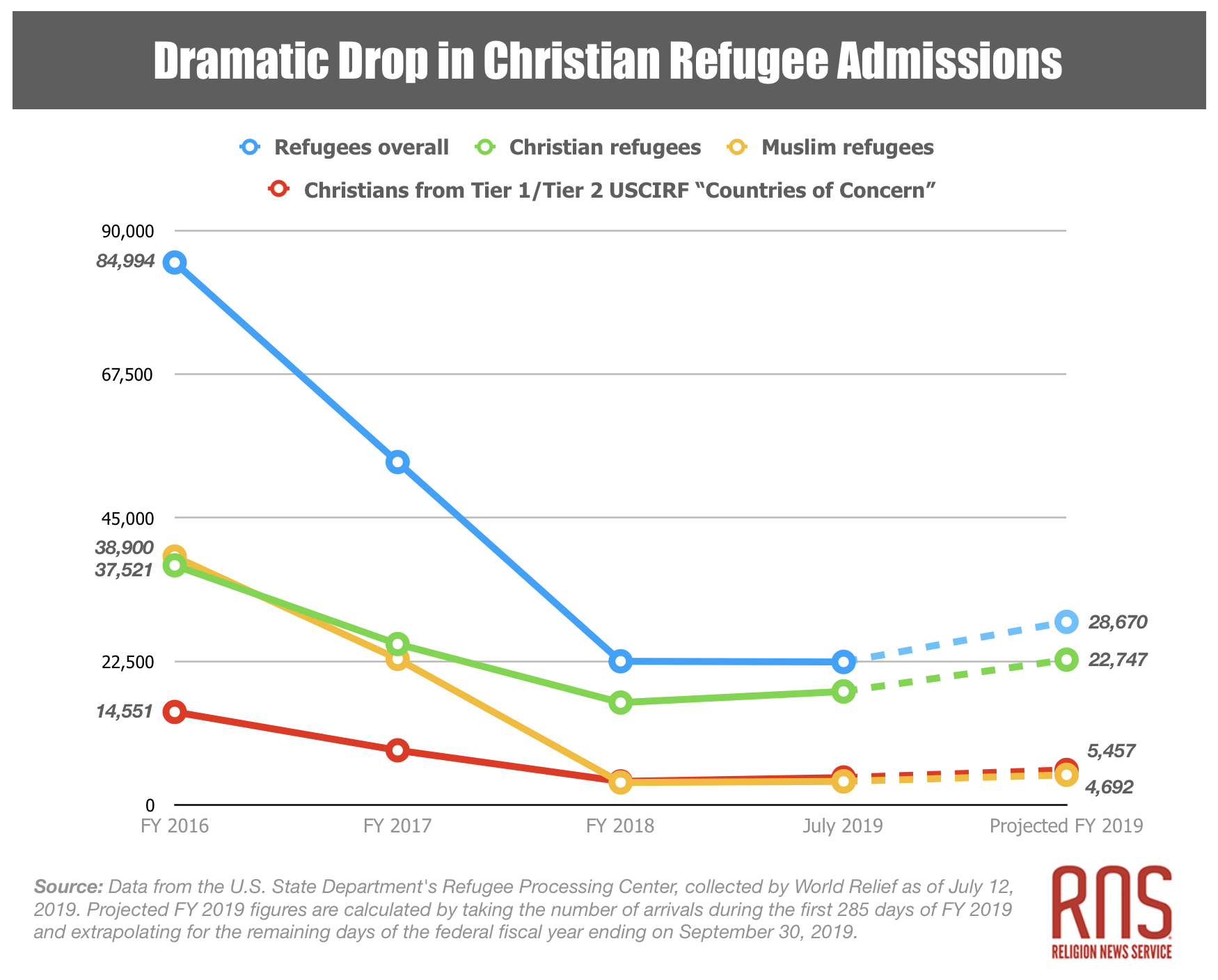 persecuted Christians admissions
