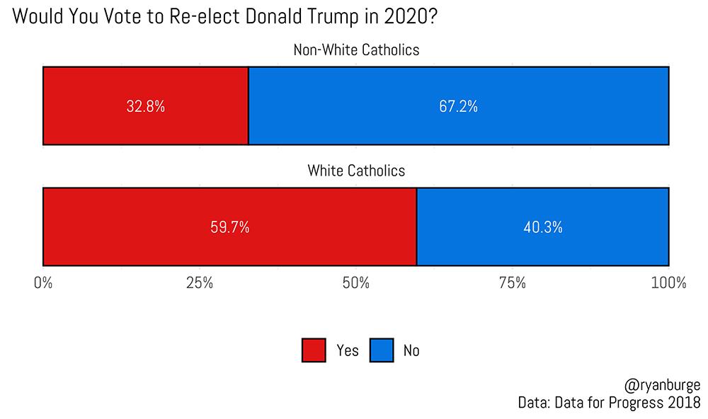 Re-elect Catholic vote