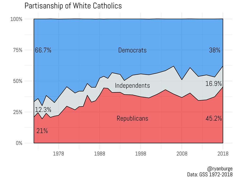 Catholic vote key for Biden