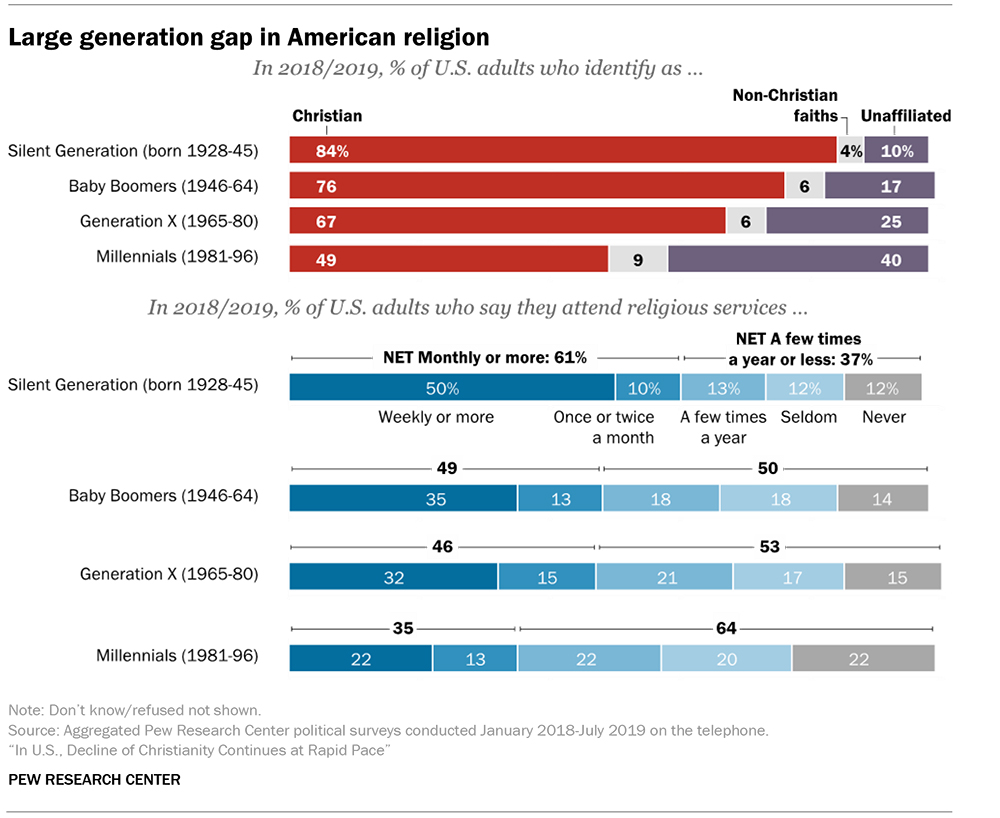"religious & non-religious ""nones"" increasing"