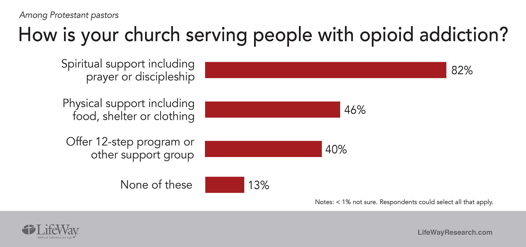 opioid abuse in the church