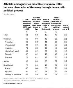 Holocaust poll
